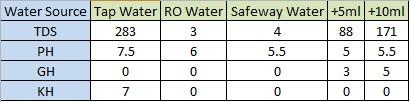 Water Parameter